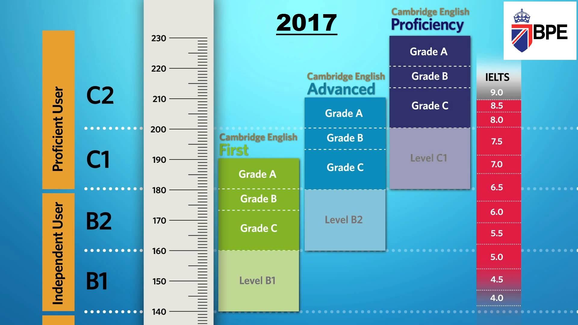 cambridge metrics for fce-cae-cpe chart BPE